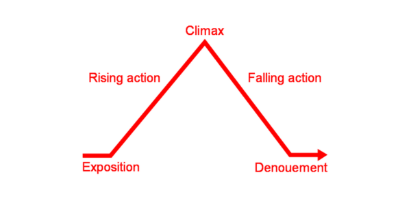 Klasyczny model dramaturgiczny